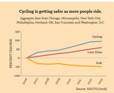 Cycling safety graph - NACTO 2016