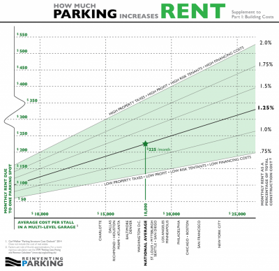 Source: Reinventing Parking