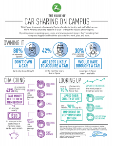 Car Sharing Campus Infographic